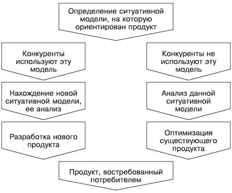 Схема процесса оптимизации