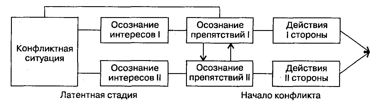 Названные этапы латентного