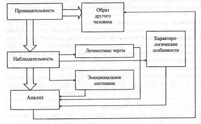 Схема 1. Механизм действия составляющих проницательности.  Нередко проницательность отождествляют с психологической...
